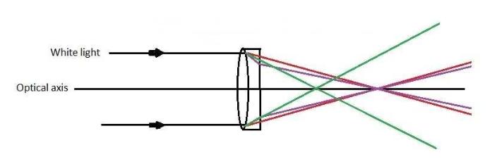 Achromat telescope